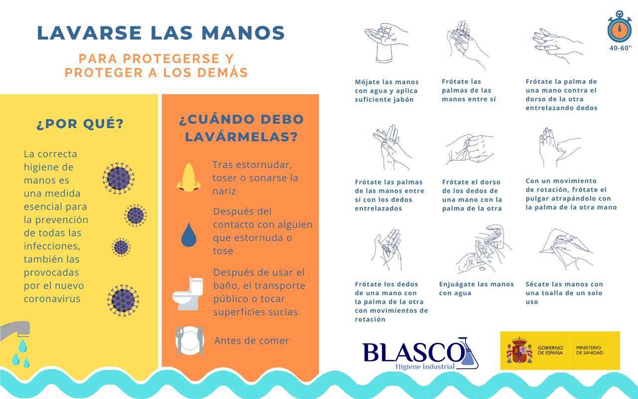 Lavado-de-manos-coronavirus-Blasco-Higiene